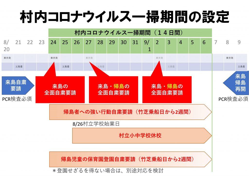 村内コロナウイルス一掃期間の設定図表